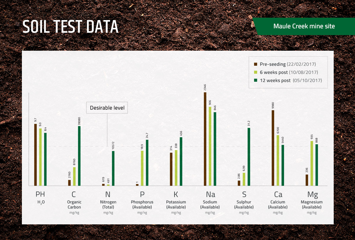 Carbon levels in soil